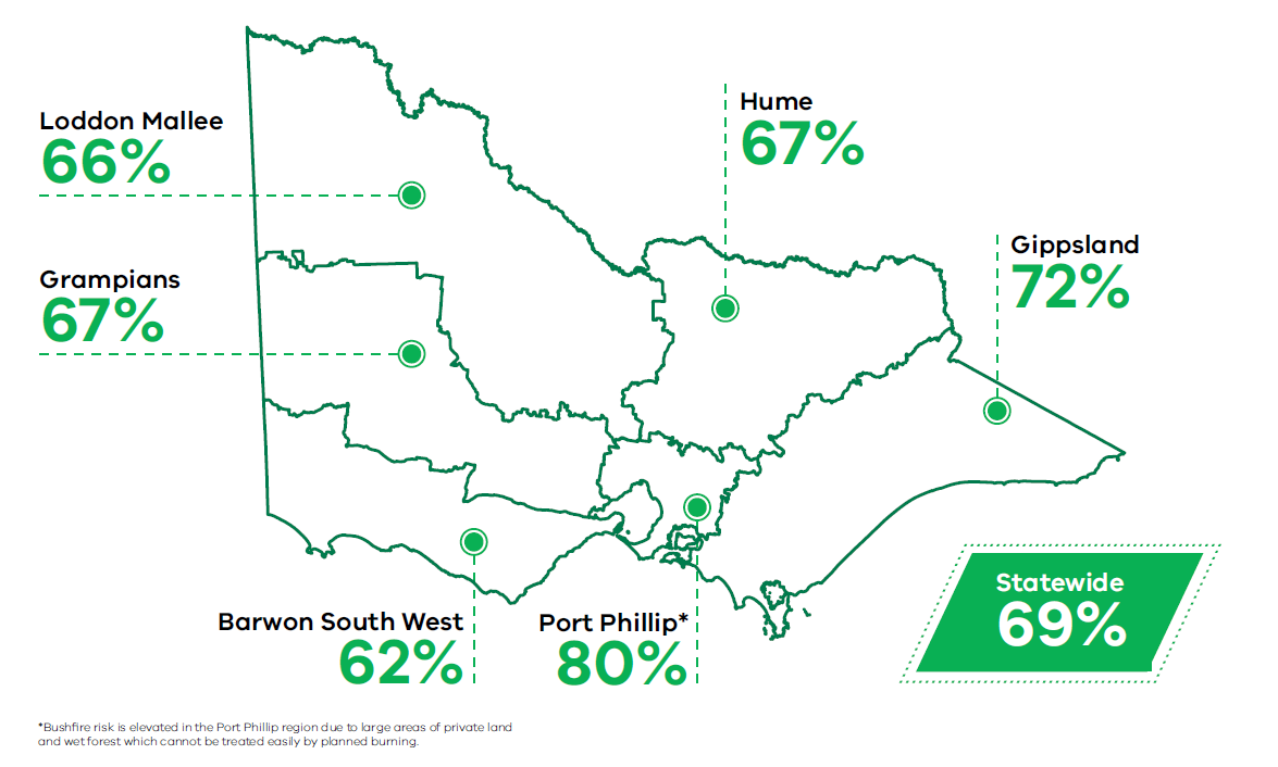 Bushfire risk across the state of Victoria in 2018-19. Statewide risk was 69%, Loddon Mallee region was 66%, Hume region was 67%, Gippsland region was 72%, Port Phillip region was 80% (Bushfire risk is elevated in Port Phillip region due to large areas of private land and wet forests which cannot be treated easily by planned burning), Barwon South West region 62%, Grampians region 67%.